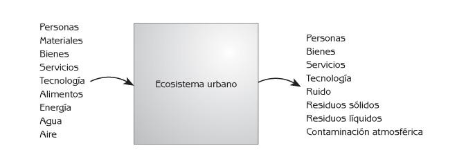 Figura 5.4 Insumos y egresos de materiales, energía e información en ecosistemas urbanos.