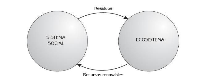recursos naturales renovables. de recursos naturales